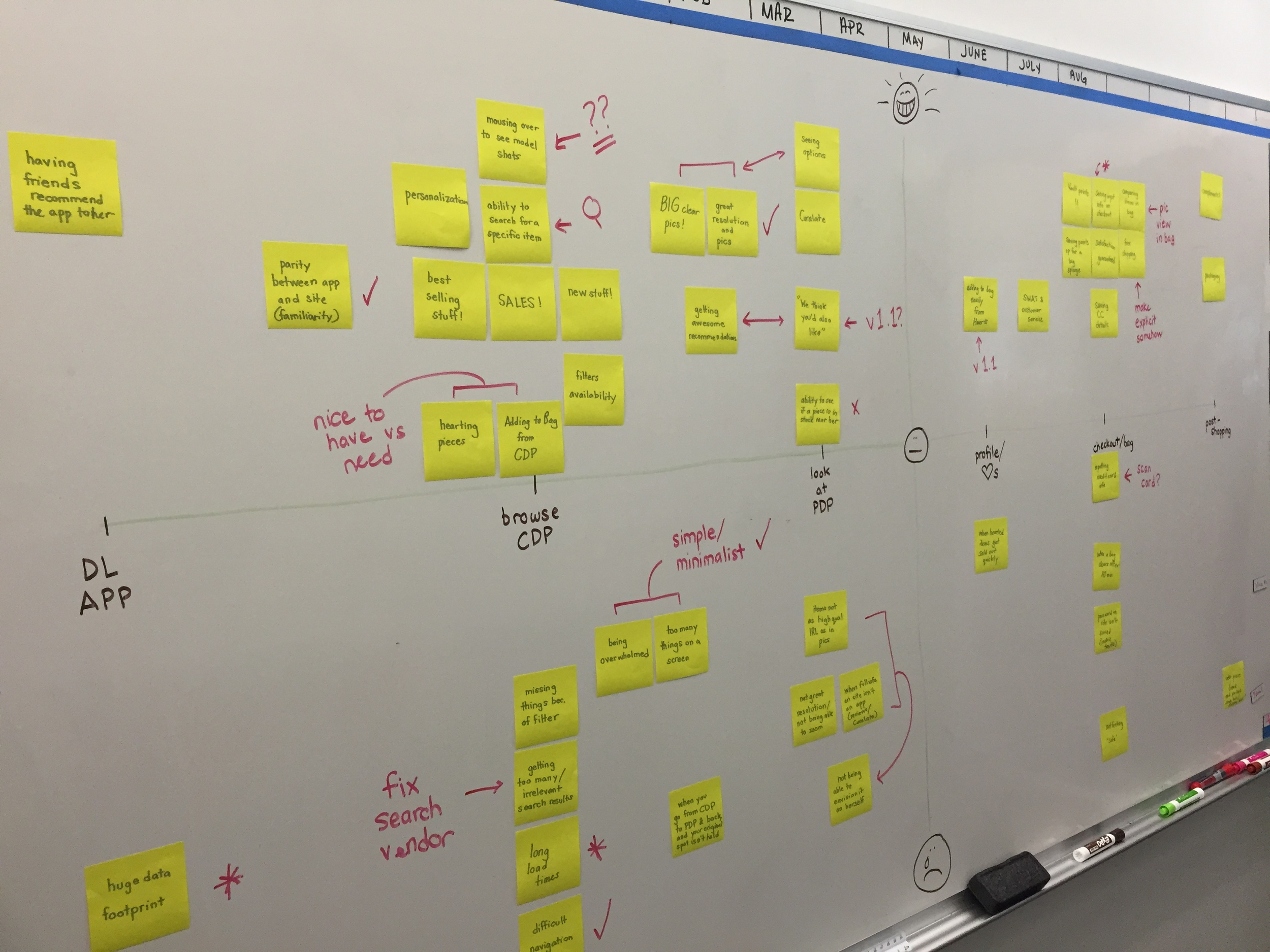 After meeting with users multiple times, an affinity map helps the team see the full picture, and assess patterns in user behavior/mental models.