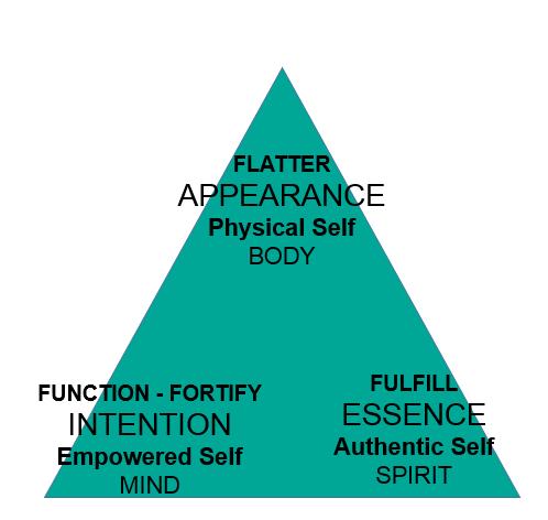Fashion Feng Shui is a transformational triad