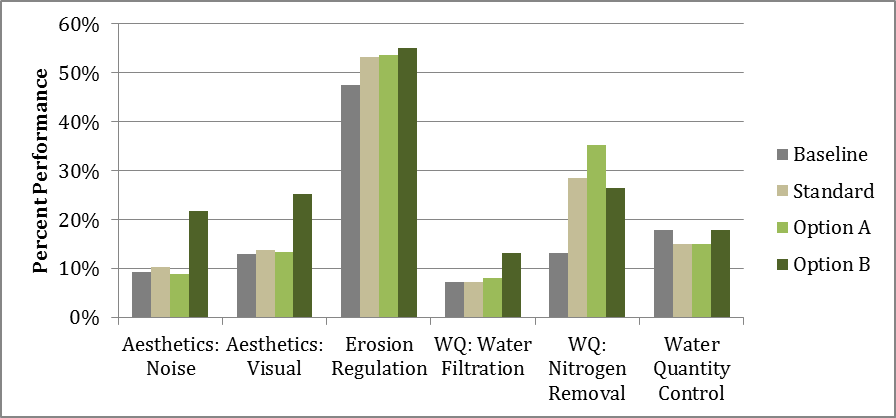 Figure 2. Ecosystem service percent performance for the priority ecosystem services under baseline conditions and each alternative redevelopment design (WQ= water quality).
