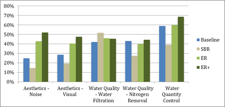 Figure 2. Ecosystem service percent performance for the priority ecosystem services under baseline conditions and each alternative restoration design.