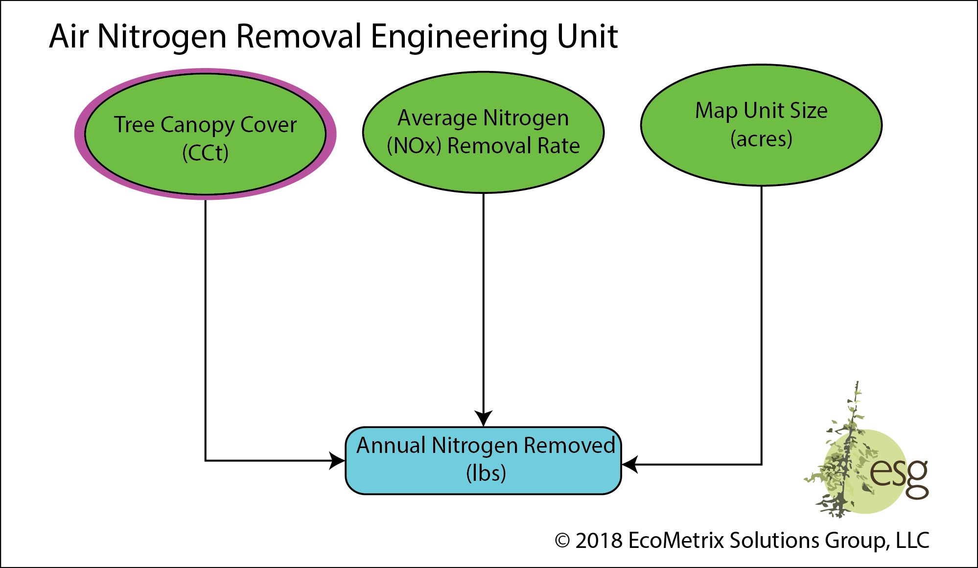 The potential for a map unit to sequester airborne nitrogen‐oxygen compounds through interaction with the vegetative canopy cover of trees.