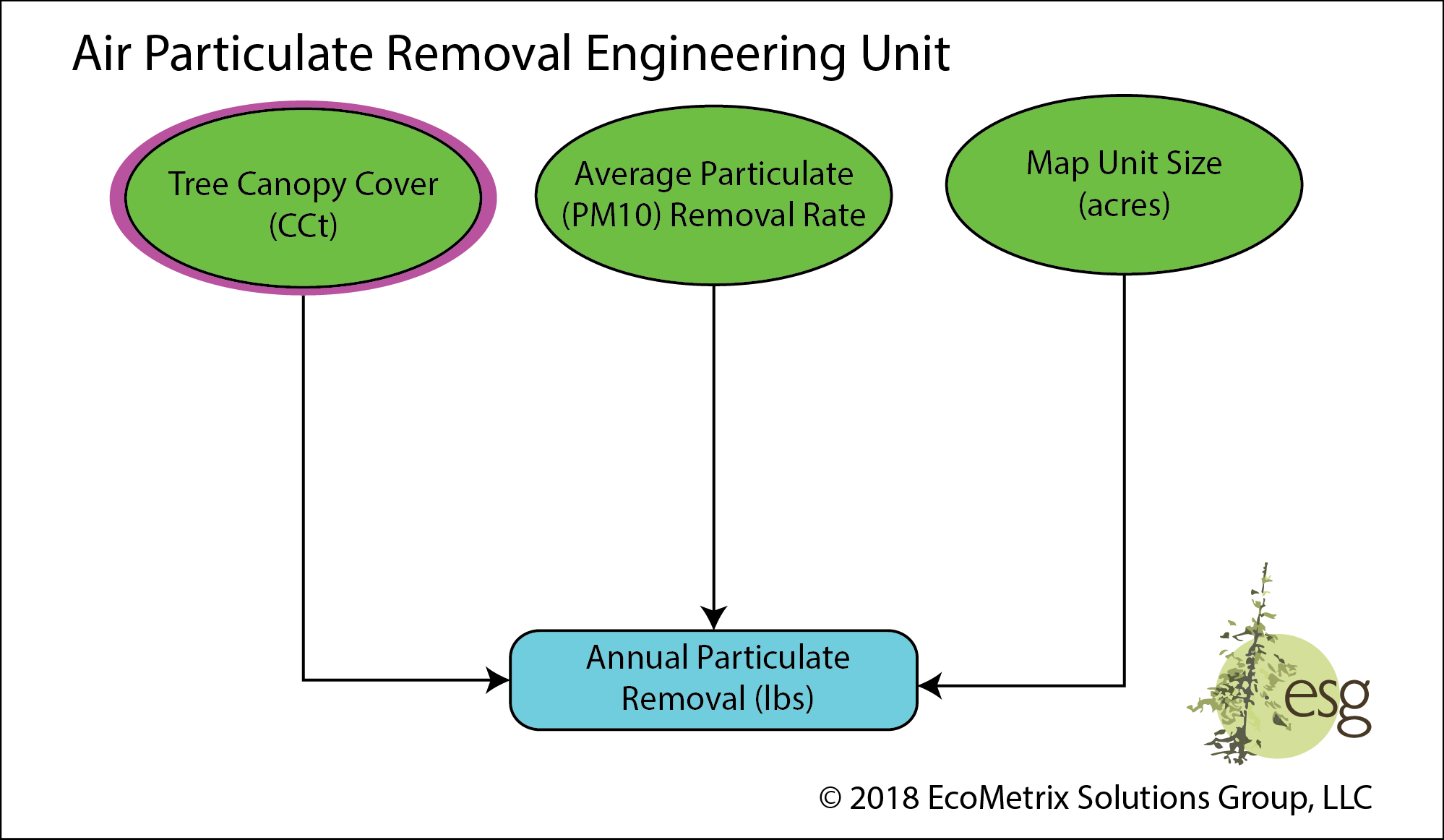 The potential for a map unit to sequester airborne particulate matter in the PM10 range through interaction with vegetative canopy cover of trees.