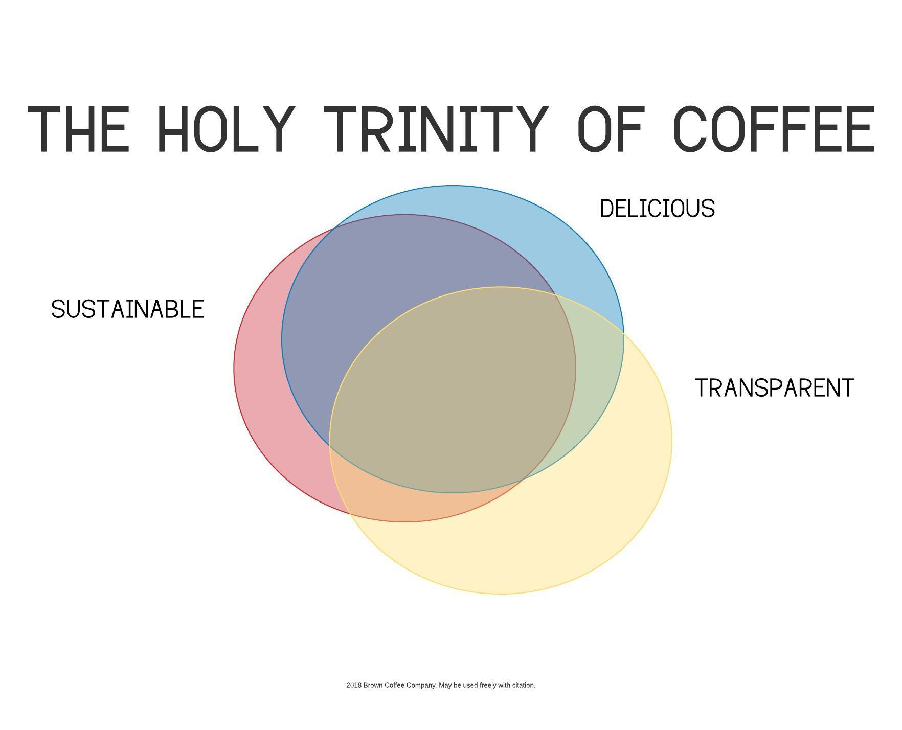Holy Trinity of Coffee.jpeg