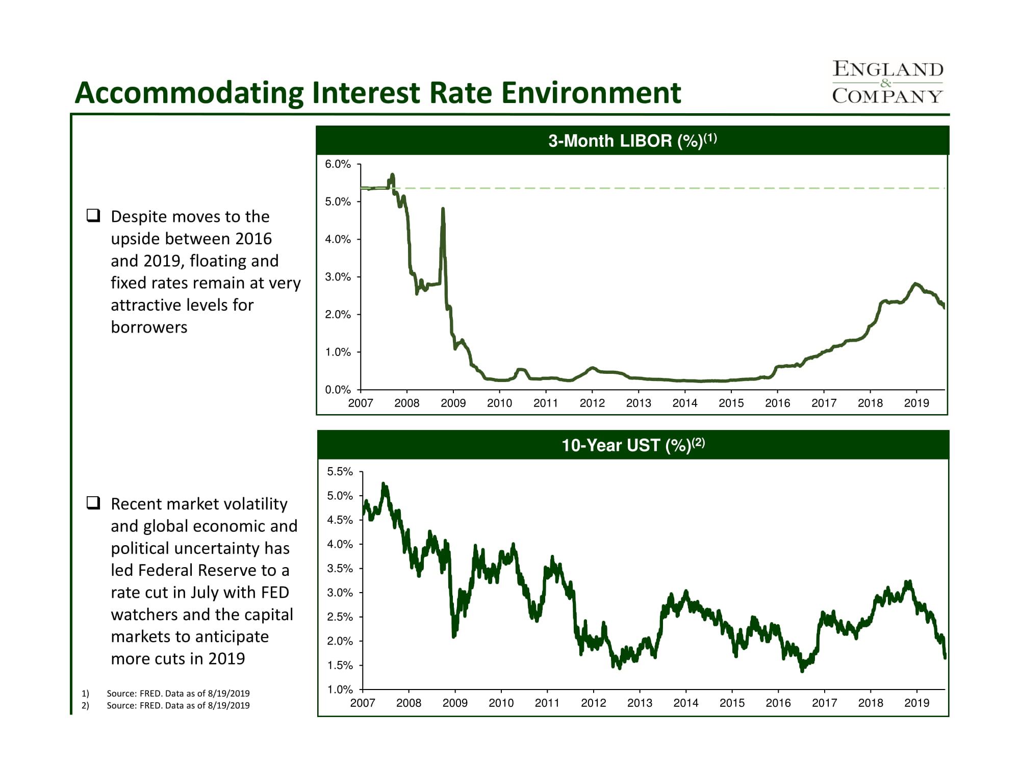 Accommodating Interest Rate Environment (August 2019)-1.jpg