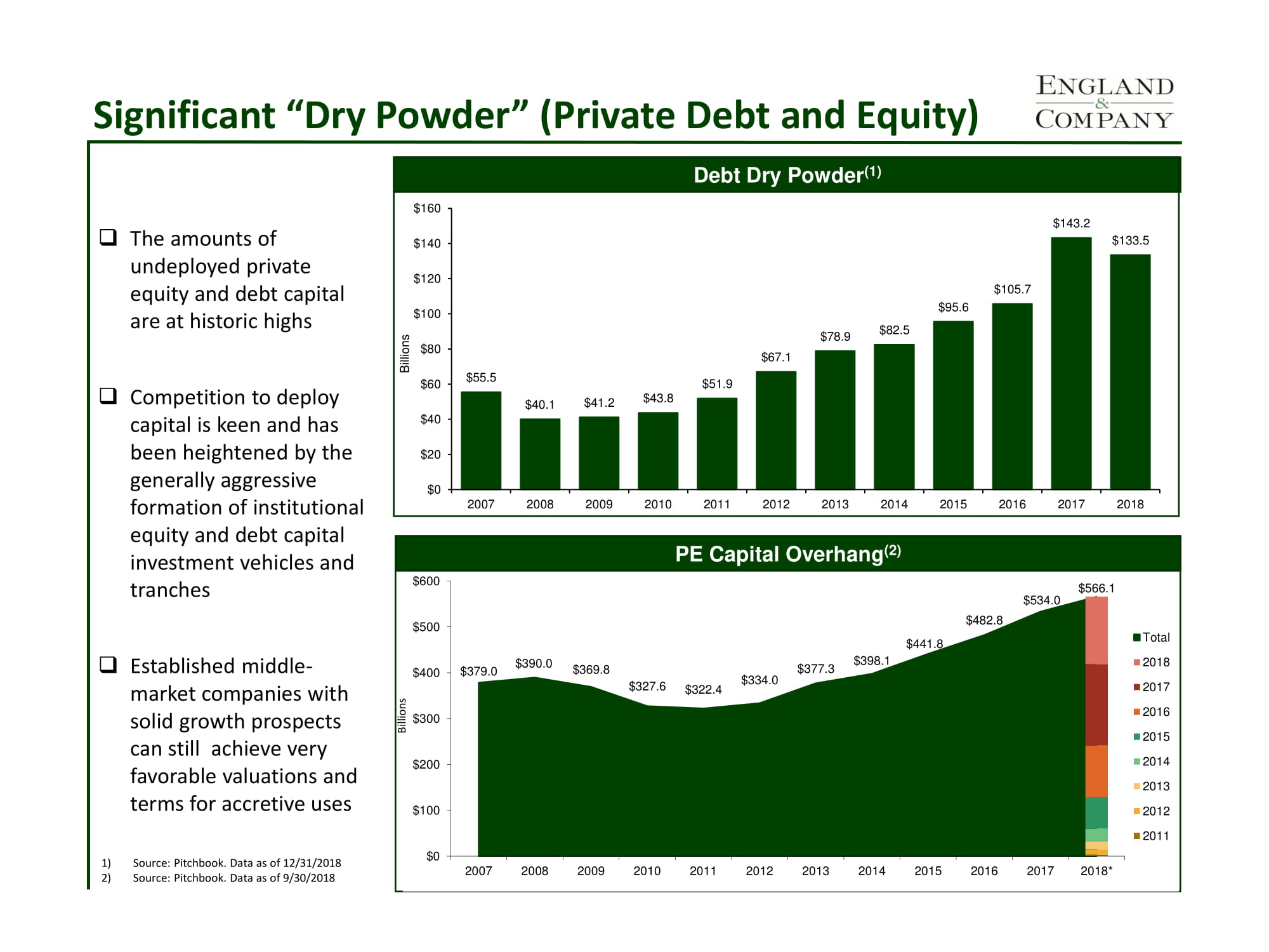 Private Debt and Equity Commitments (August 2019)-1.jpg