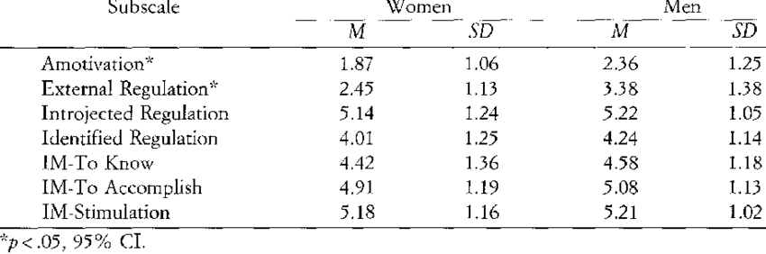 An example of results from the Sports Motivation Scale, where the sample was 275 students (78 women and 197 men) with a mean age of 21.3 years old (SD 3.8) representing 8 different sports.