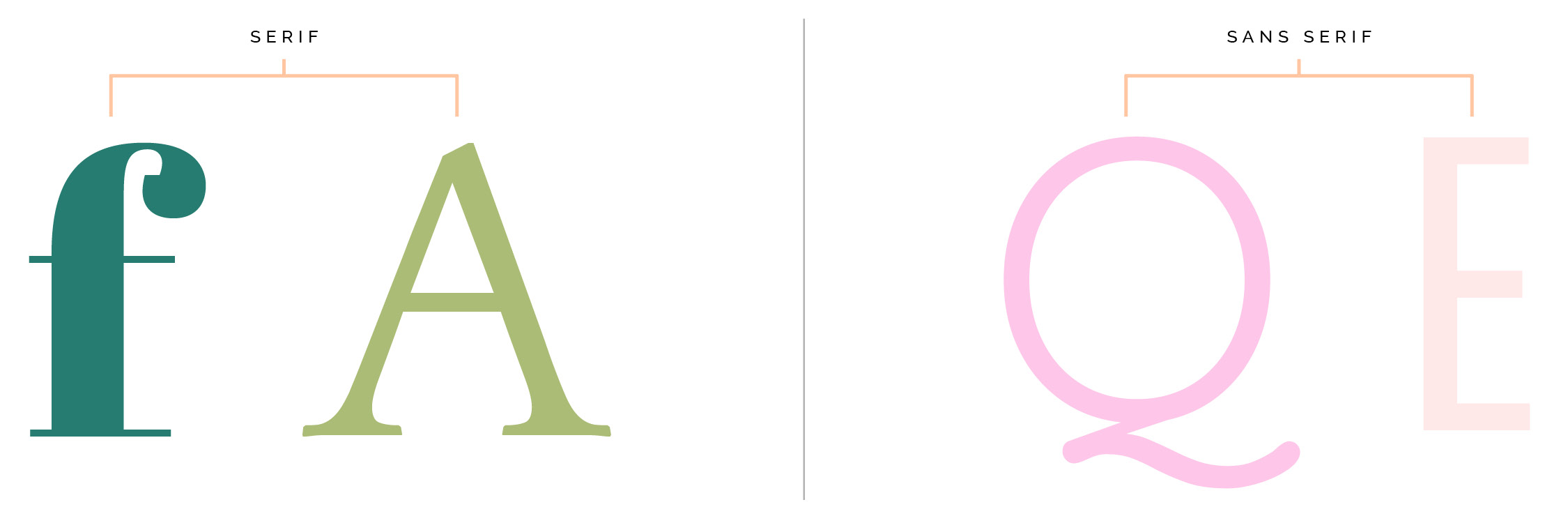 Difference between serif and sans serif font