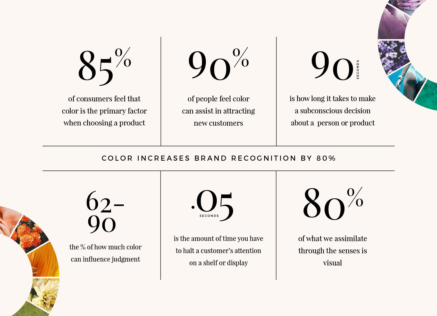 Color effects consumer behavior / here are some color statistics: