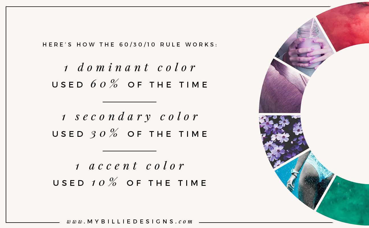 The 60/30/10 Rule is a design principle that states you should pick one dominant color and use it 60% of the time, one secondary color and use it 30% of the time, and one accent color and use it 10% of the time
