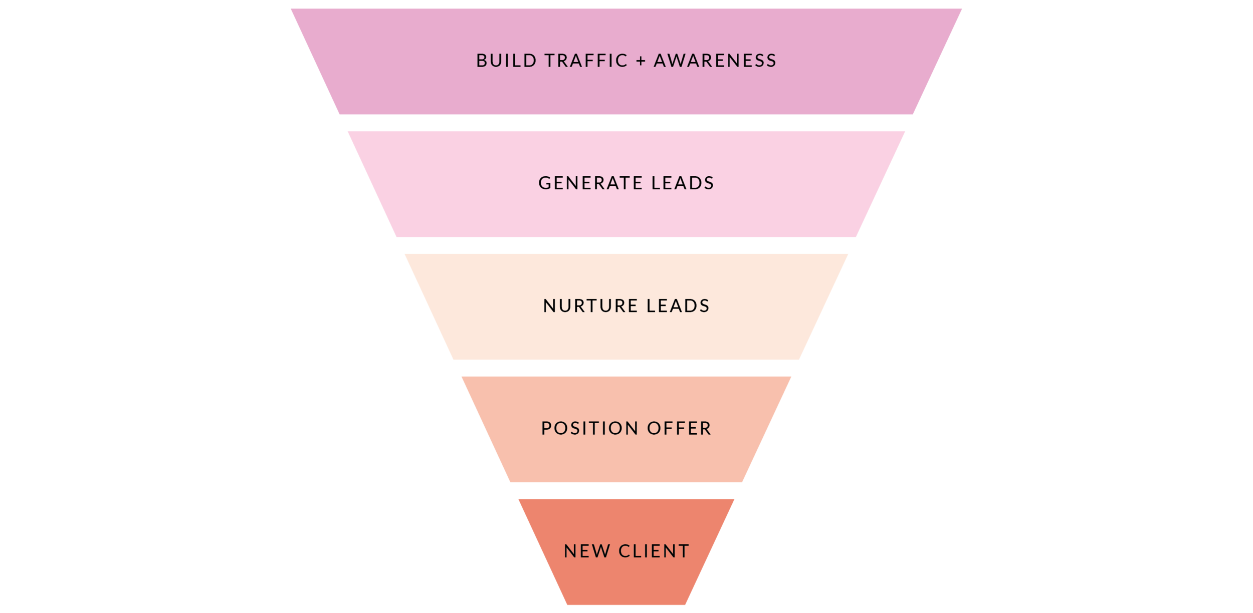 Breakdown of a sales funnel: first build traffic and awareness about your offer, generate qualified leads that will be a good match for your service, nurture those leads by providing information, education and social proof around your offer, hone in on the solution you offer as you position your services and land a new client at the end :)