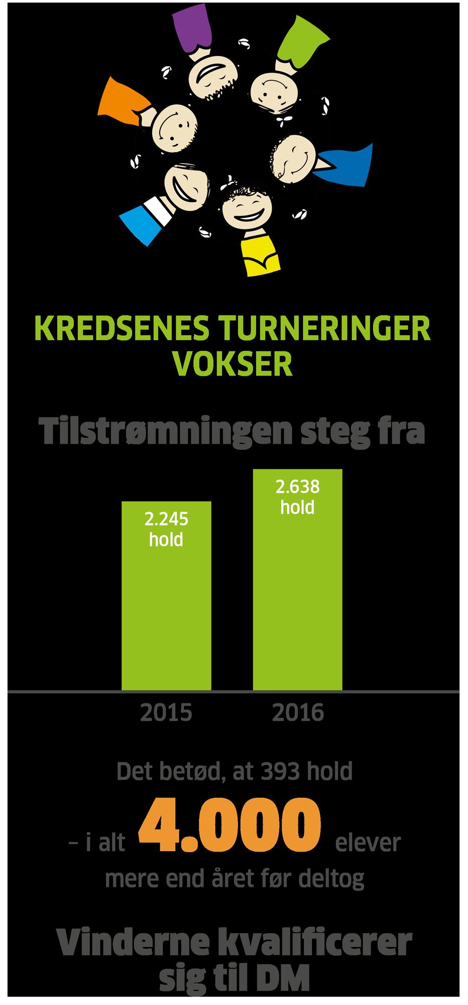 Turneringer.png