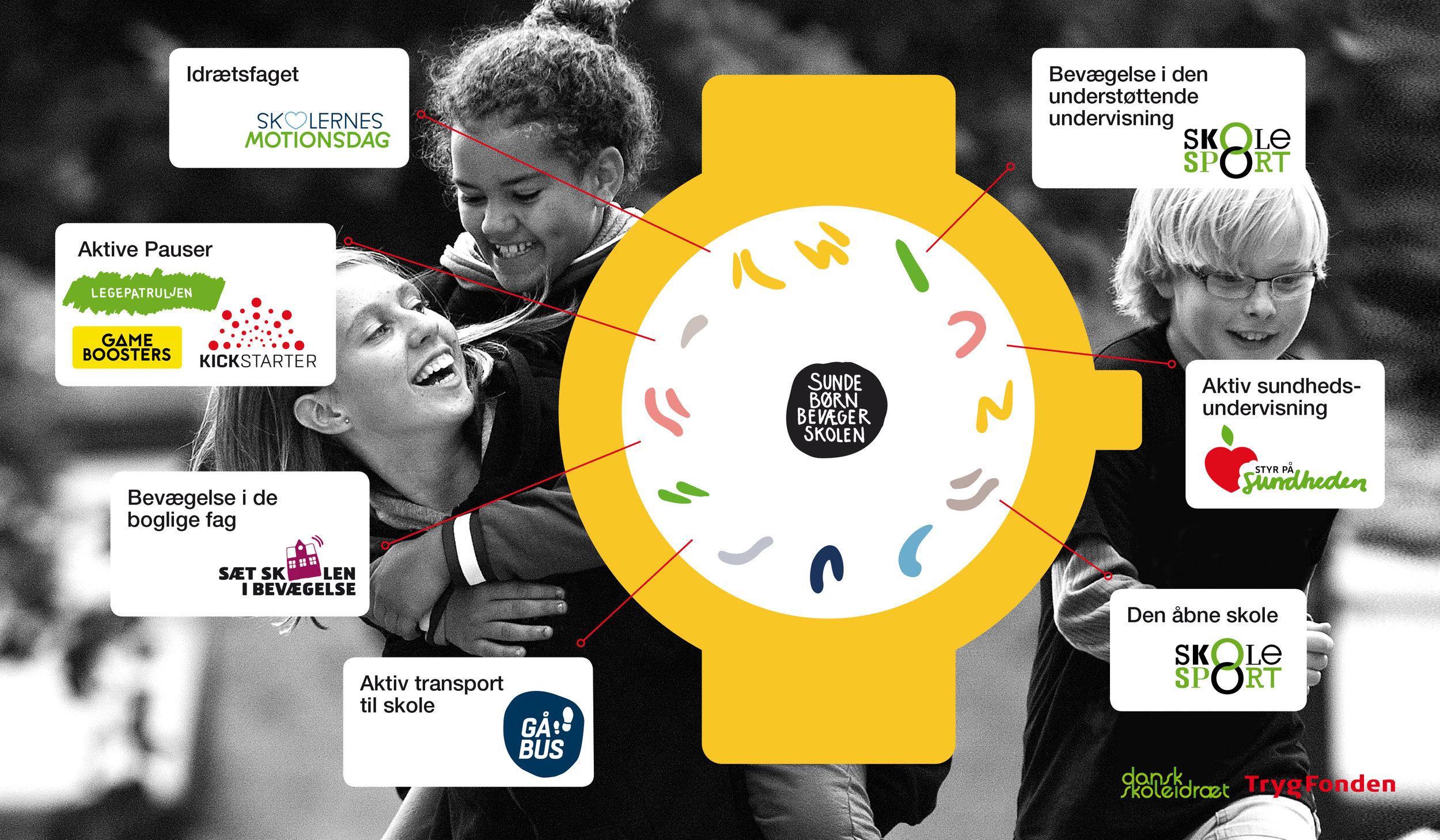 Indsatserne i Sunde Børn Bevæger Skolen bygger bl.a. på de positive effekter, vi med sikkerhed ved, der er ved idræt, motion og bevægelse. Klik på billedet af uret for at læse en række faktaark, der er blevet udviklet i programmet. De beskriver effekterne af fysisk aktivitet på den kognitive, motoriske, sociale, mentale og emotionelle udvikling.