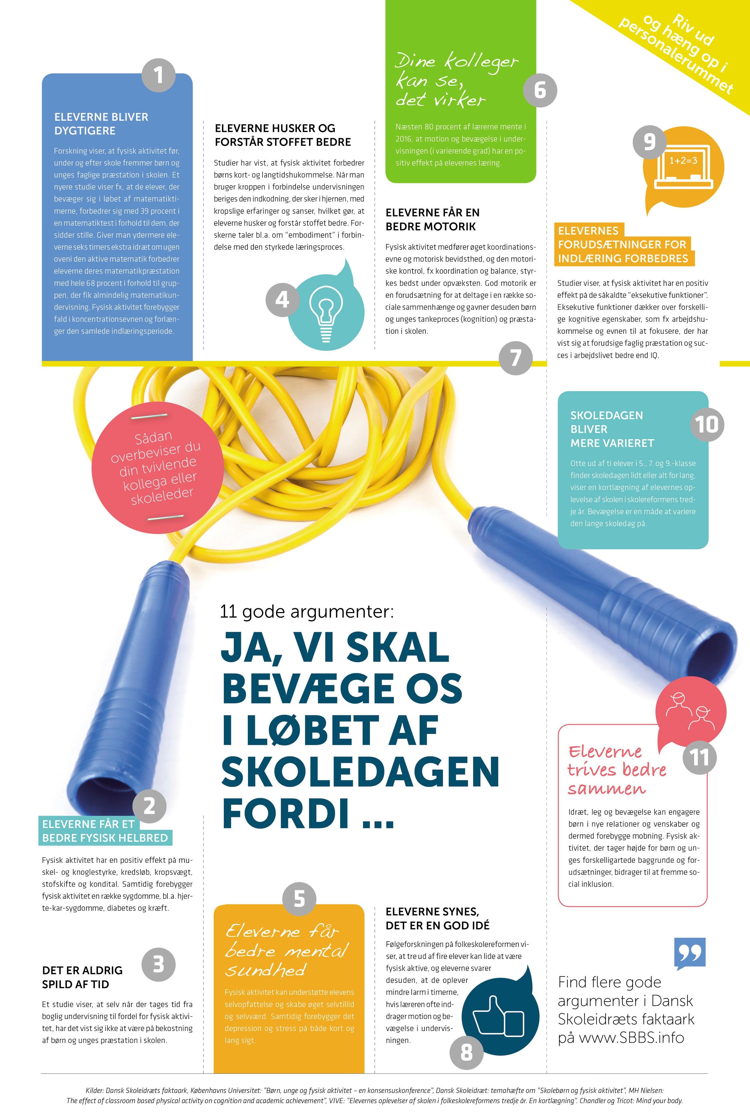 Dansk Skoleidræts magasin, Idræt i Skolen, havde i 2018 flere illustrationer og plakater, der omsatte viden fra forskningens verden til praksisnære budskaber.