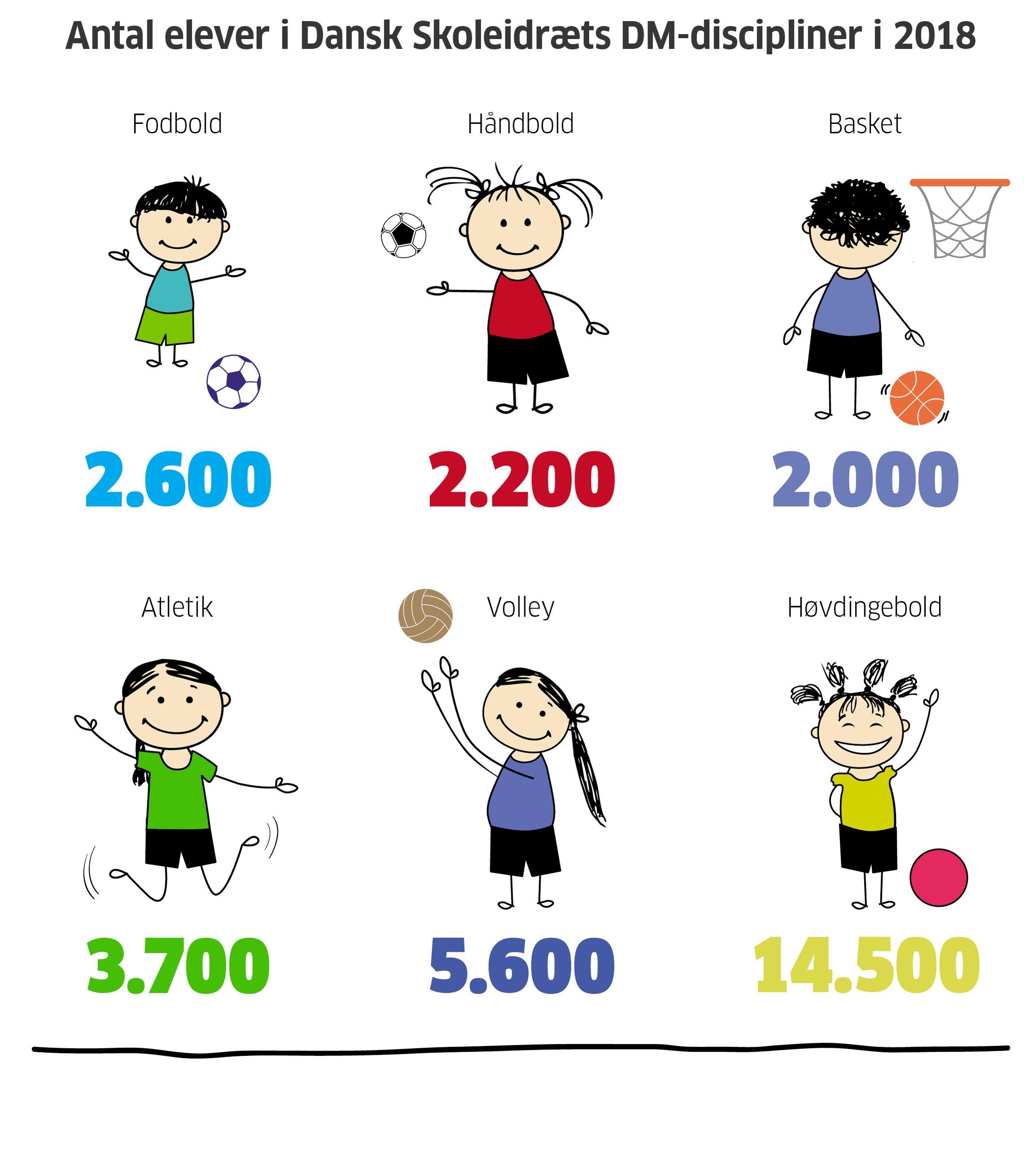 Ved DM'erne i skolehåndbold, skolebasket, skoleatletik og de øvrige discipliner dyster landets dygtigste klasser om mesterskabet, og de får sig en kæmpe fælles oplevelse sammen og på tværs af geografi. Alle klasser har kvalificeret sig via en række lokale stævner arrangeret i Dansk Skoleidræts 15 kredse. 2018 bød med 32.000 deltagende elever endnu en gang på fremgang - 2.000 elever mere end i 2017.