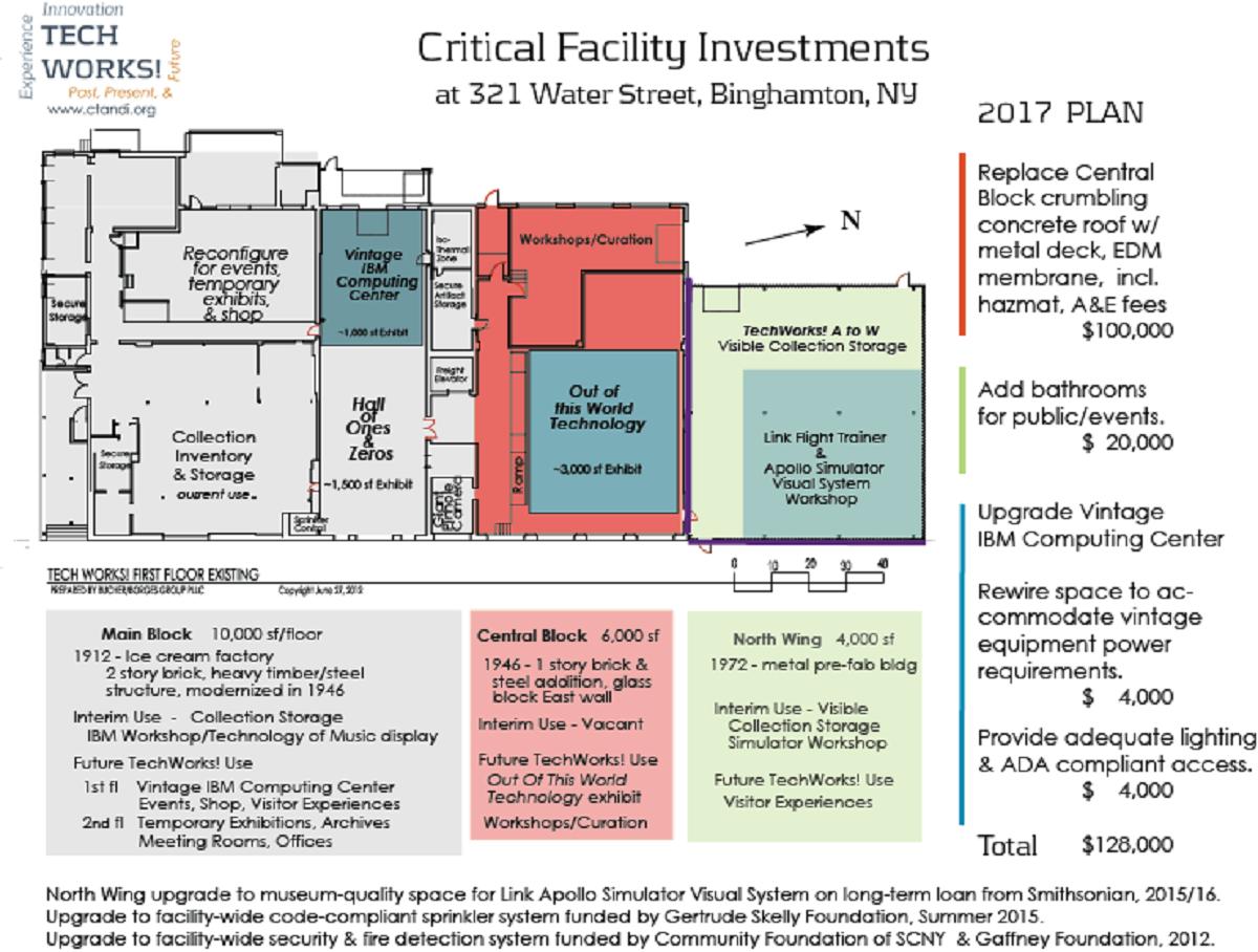 2016 Critical investments 28 Dec 2016.png