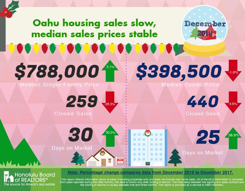 Oahu real estate December 2018 market stats