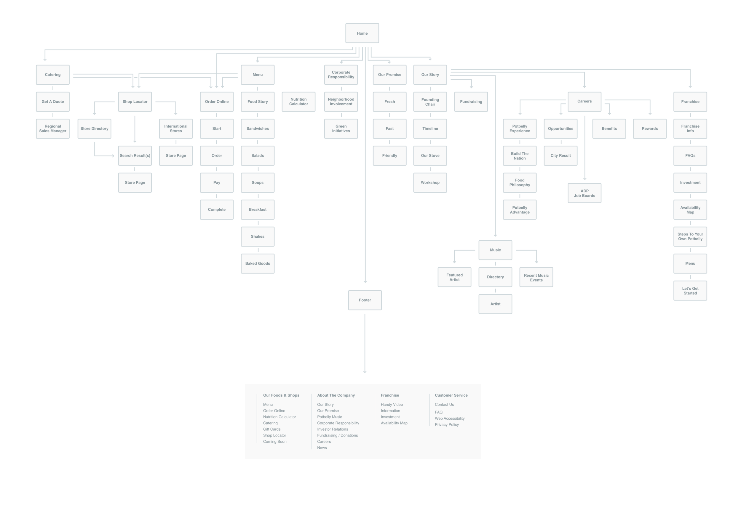 SiteMap - Current.png