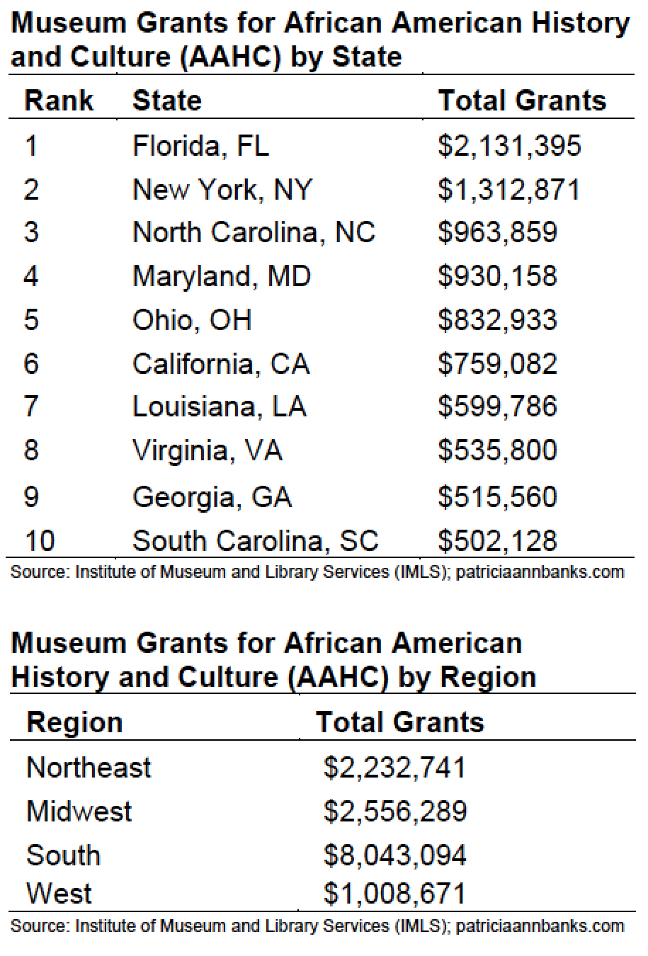 African American History and Culture Grants, IMLS