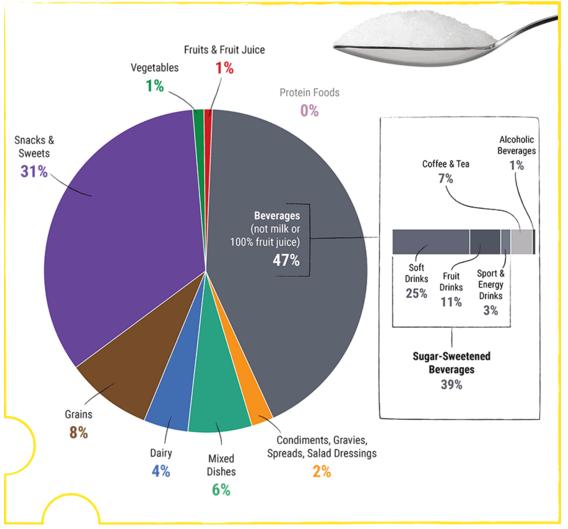 http://health.gov/dietaryguidelines/2015/guidelines/