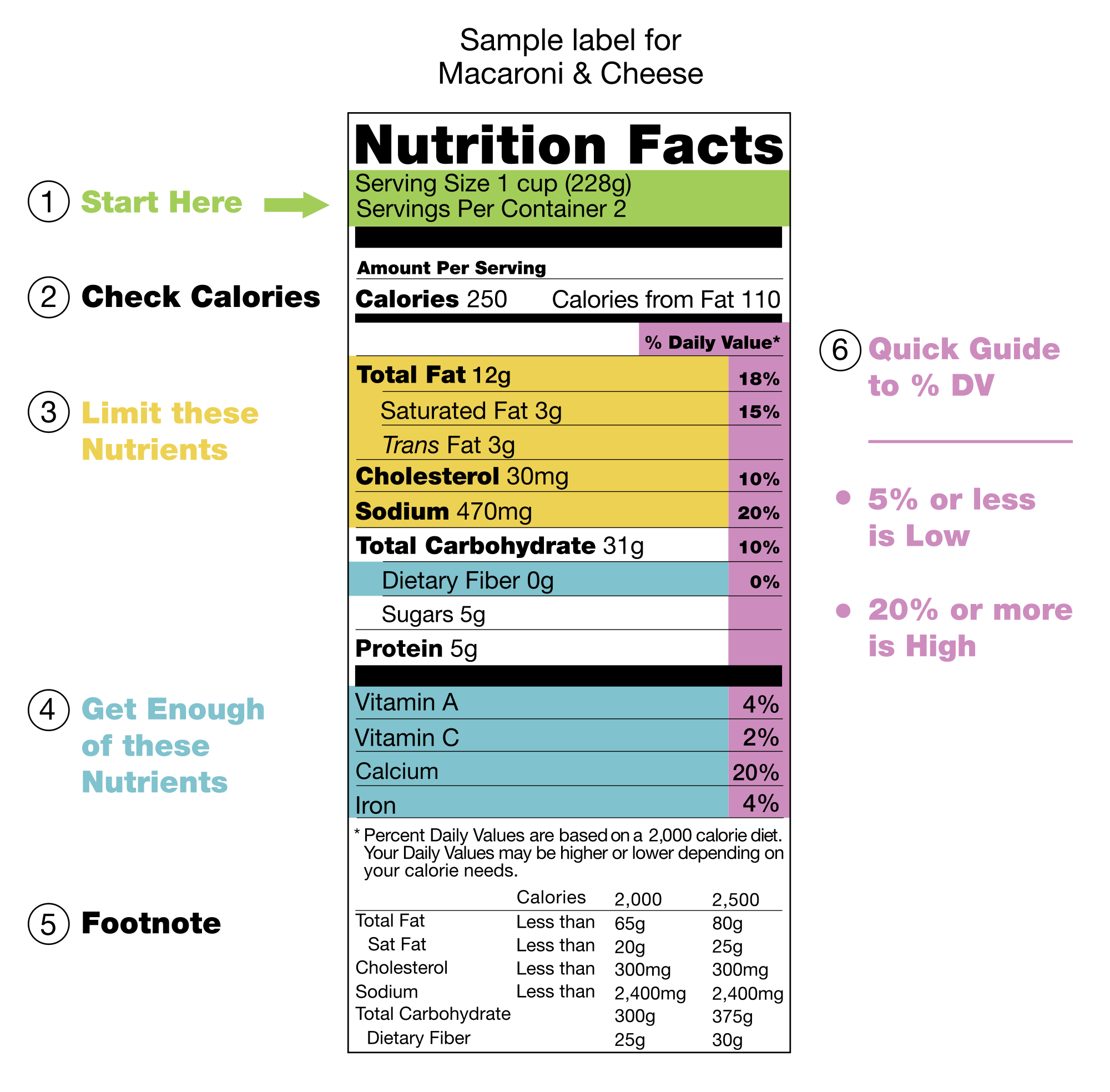 Nutrition Label Cheat Sheet