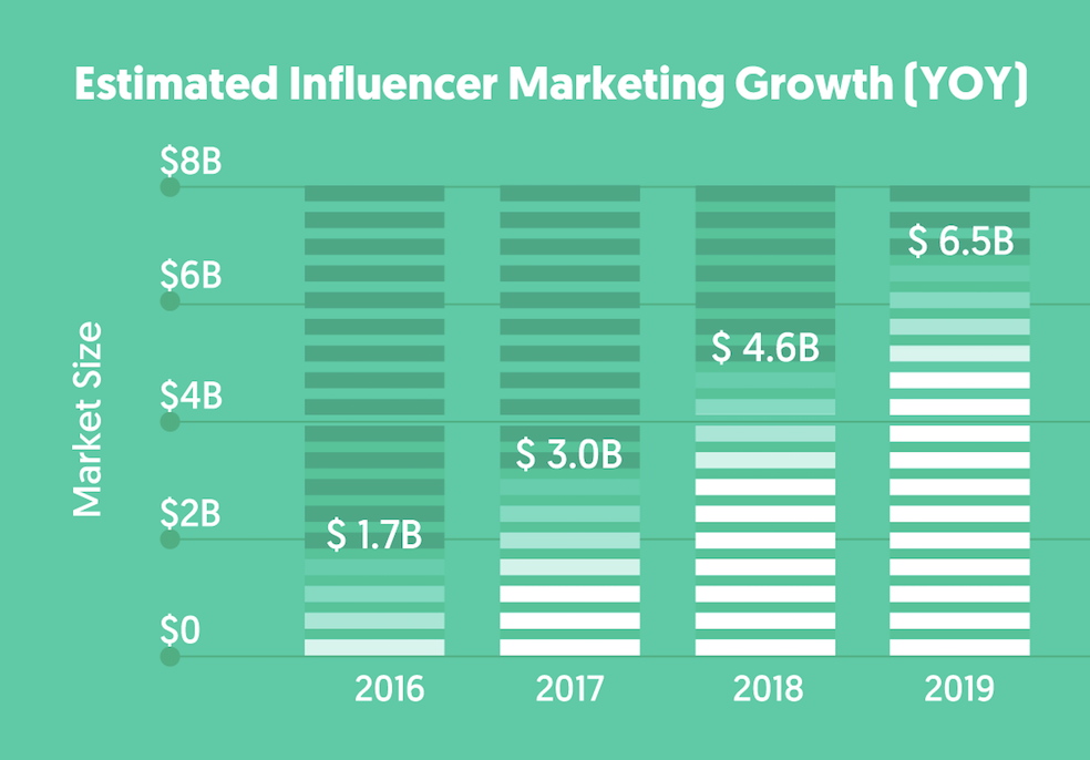 Source :  Influencer Marketing Hub