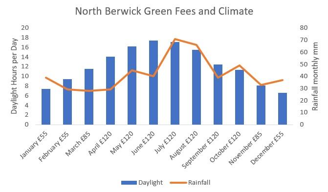 Rainfall in North Berwick and golf green fee