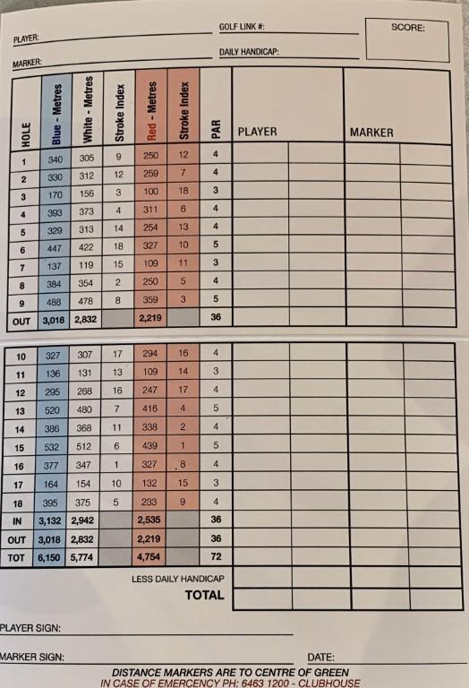 Cape Wickham Scorecard