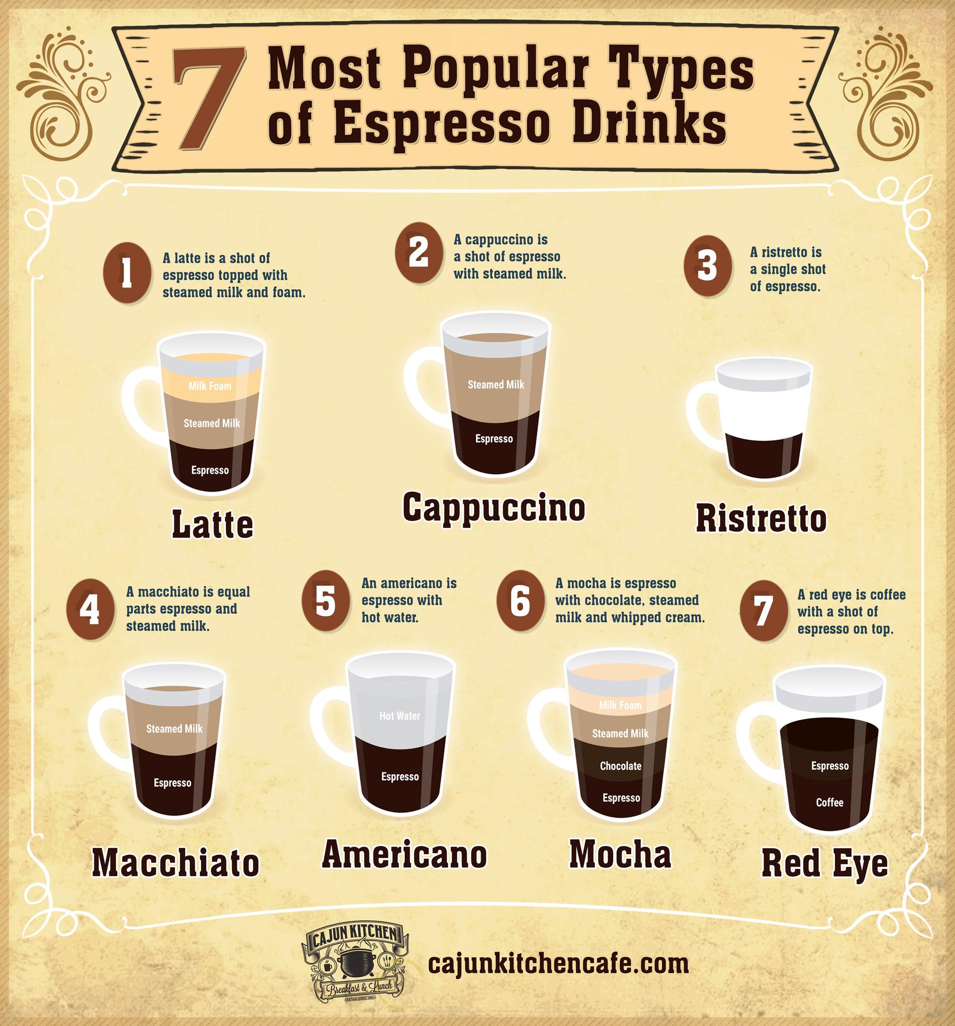 7 Most Popular Espresso Drinks Infographic Cajun Kitchen