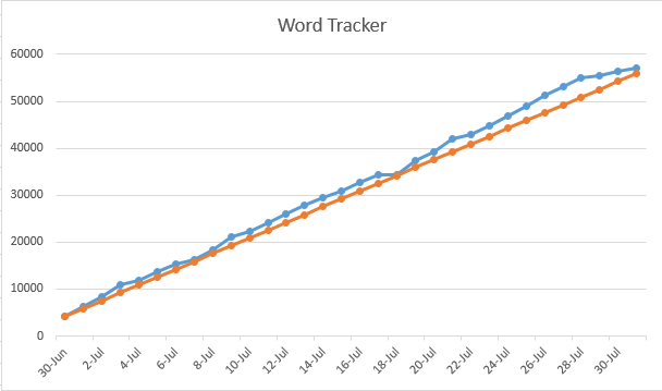 My actual July, 2018 word tracker.