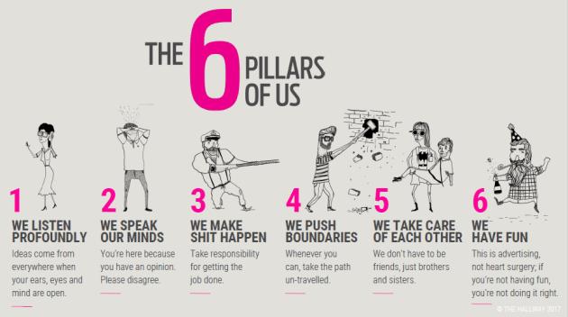 The six pillars of The Hallway