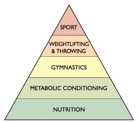 Pyramind Hierarchy.png