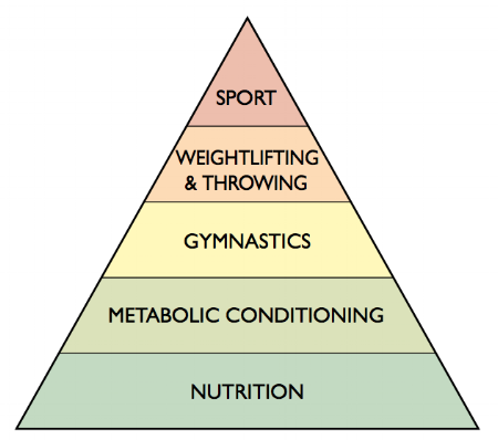 "Courtesy of the CrossFit Journal.  ""What is Fitness?"""