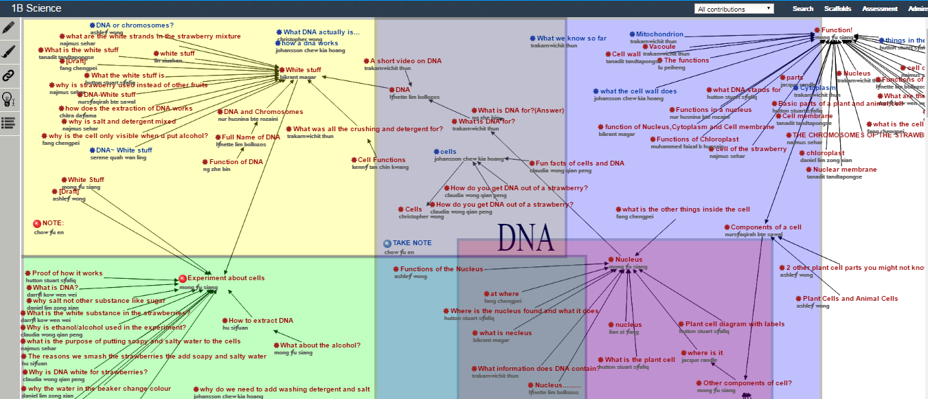 Fig. 3. Class 1B KF view 'Cells and DNA'