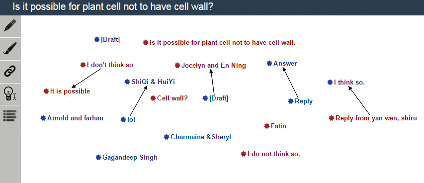 Fig. 2. KF view 'Is it possible for plant cell not to have cell wall?'