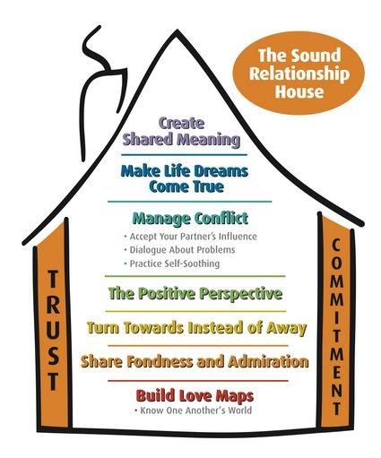 Gottman Method — The Happy Couple Expert