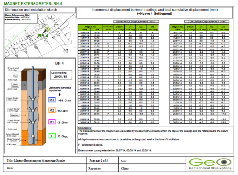 Geotechnical Observations' results sheet for a magnet extensometer.