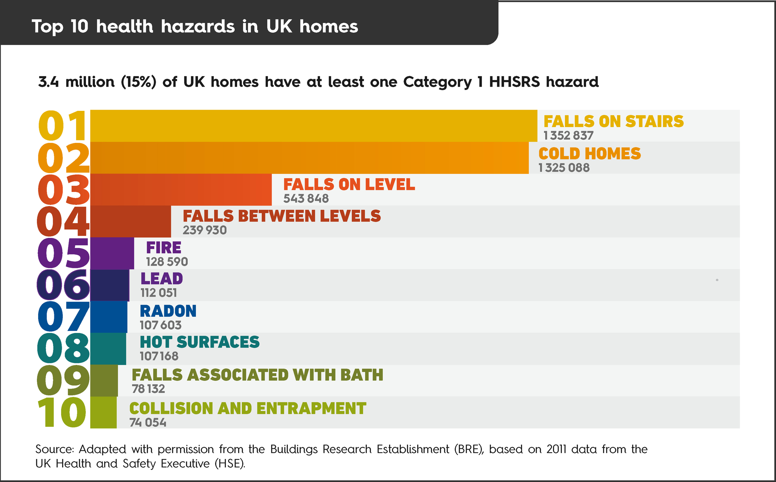 Top 10 health hazards in the United Kingdom (UK).