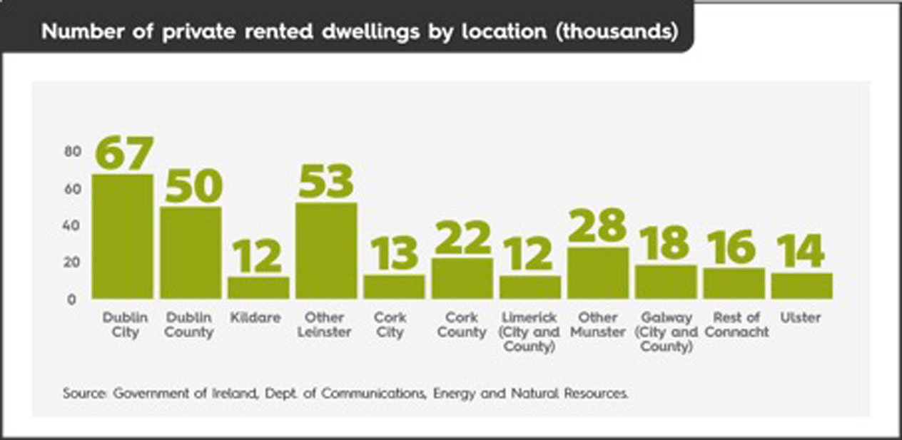 Number of private rented dwellings in Ireland.