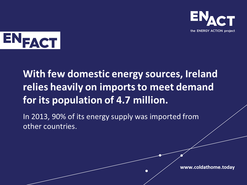 Ireland struggles with few domestic resources for energy.