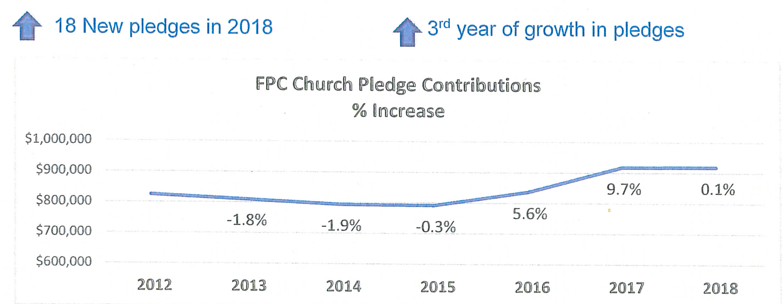 FPC Pledge contributions.png