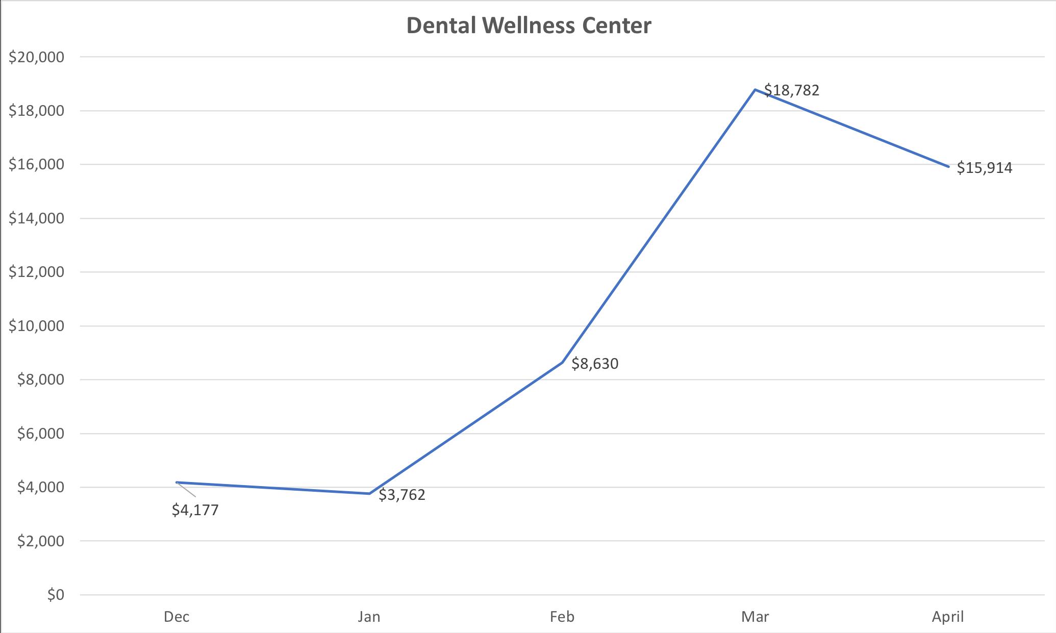 Dental Wellness Center.png