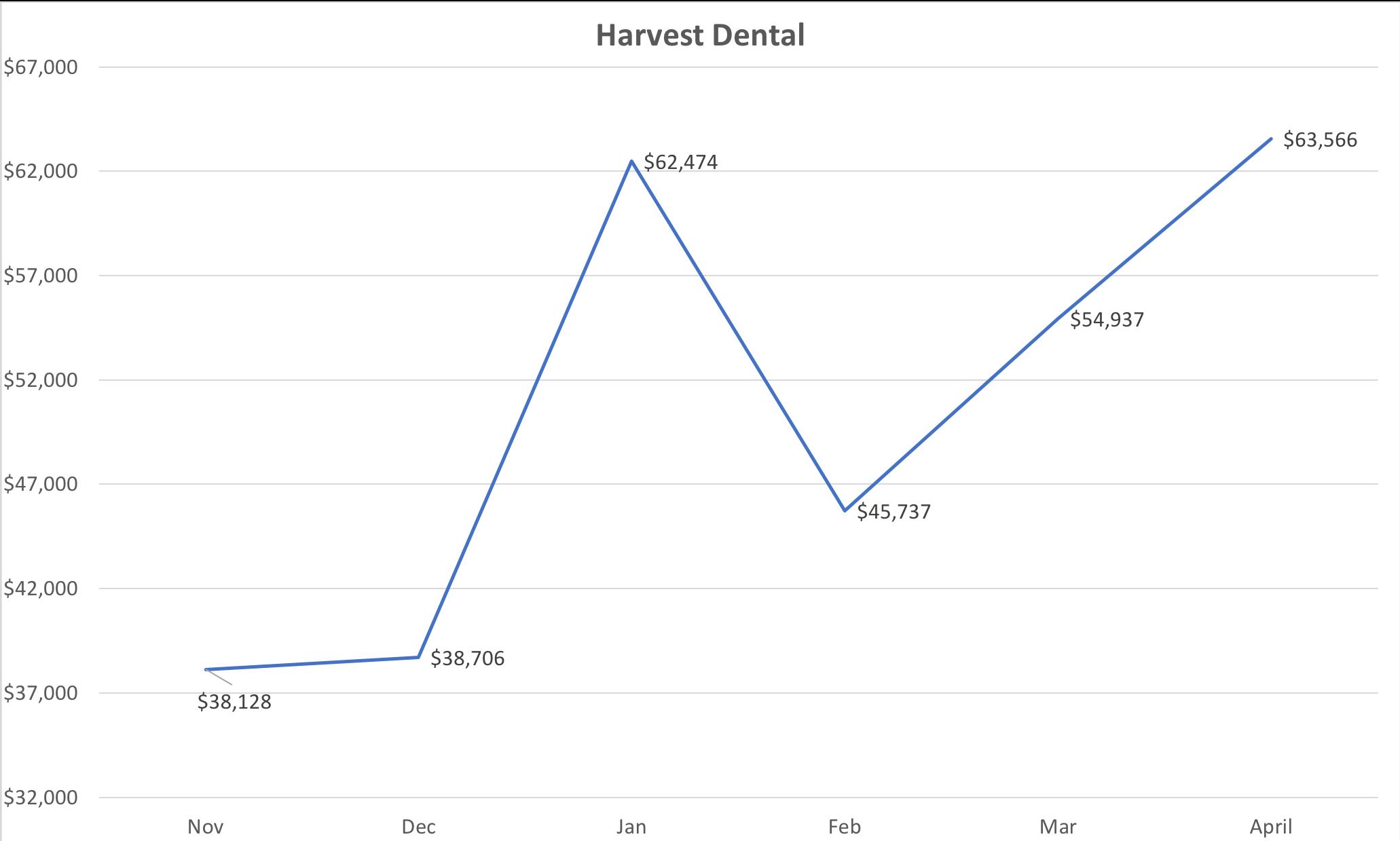 Harvest Dental.png