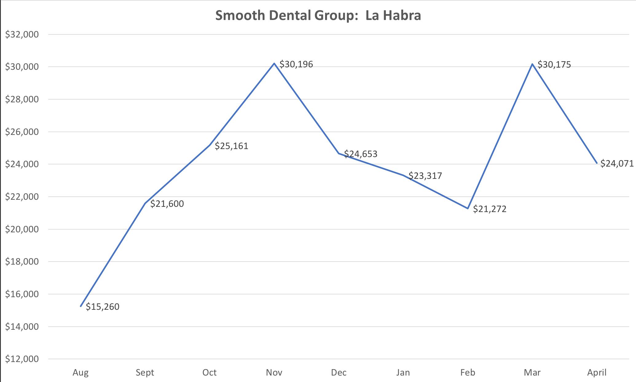 Smooth Dental La Habra.png