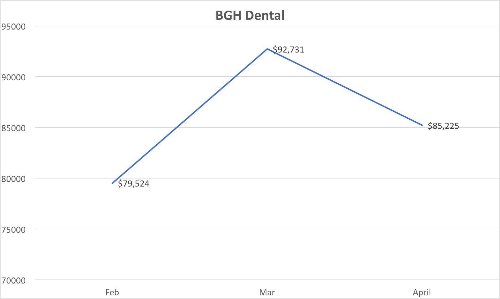 BGH Dental.png