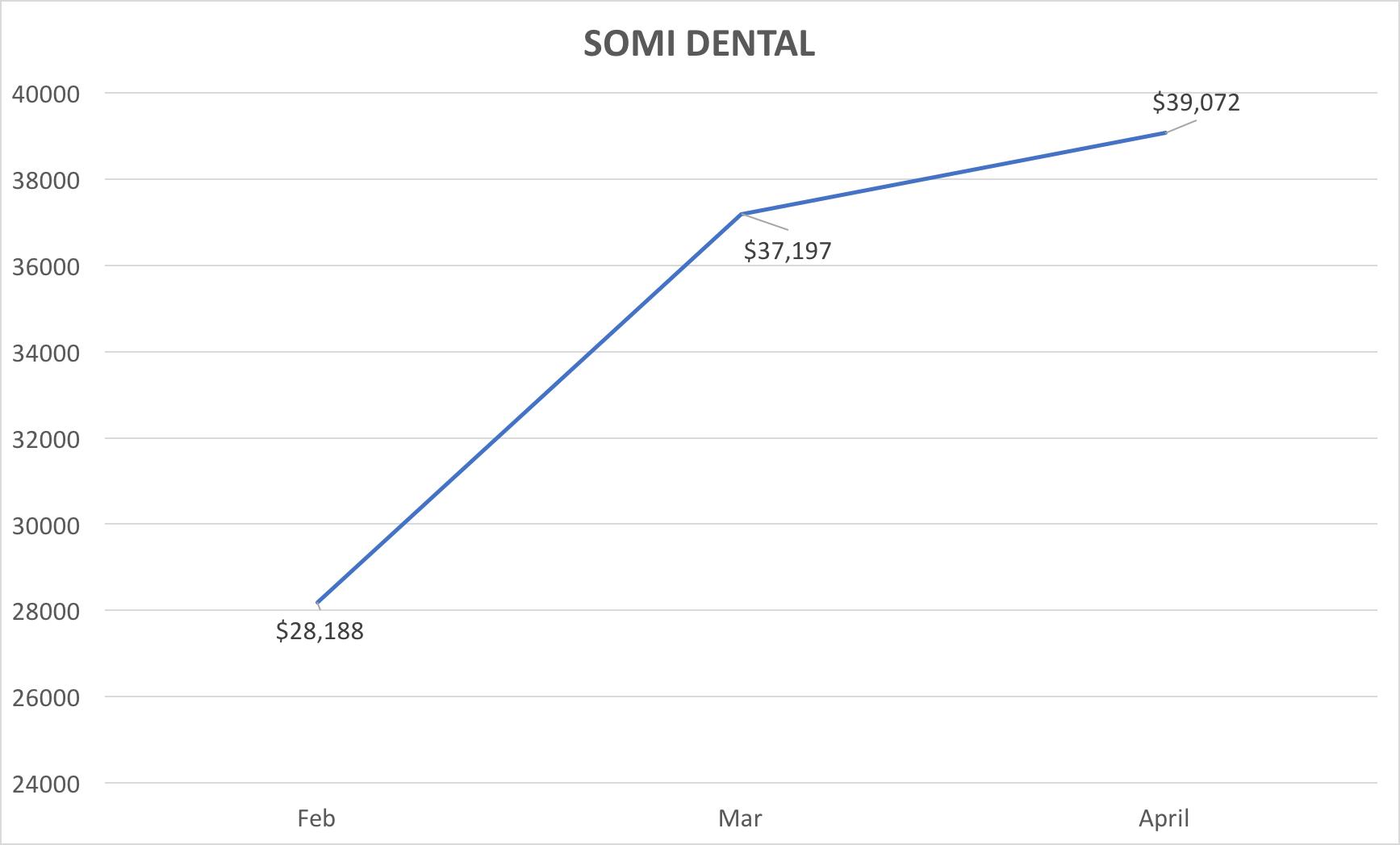 SOMI Dental.png