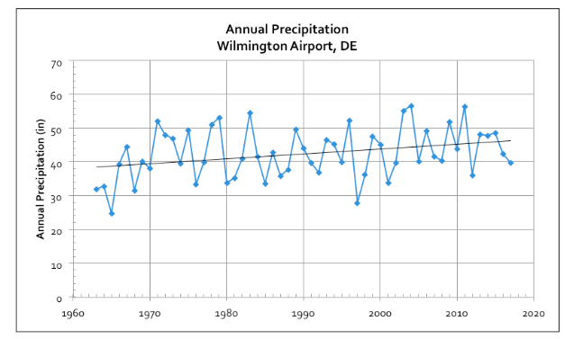 A graph representing annual precipitation at the Wilmington Airport, DE. Data is from the National Weather Service.