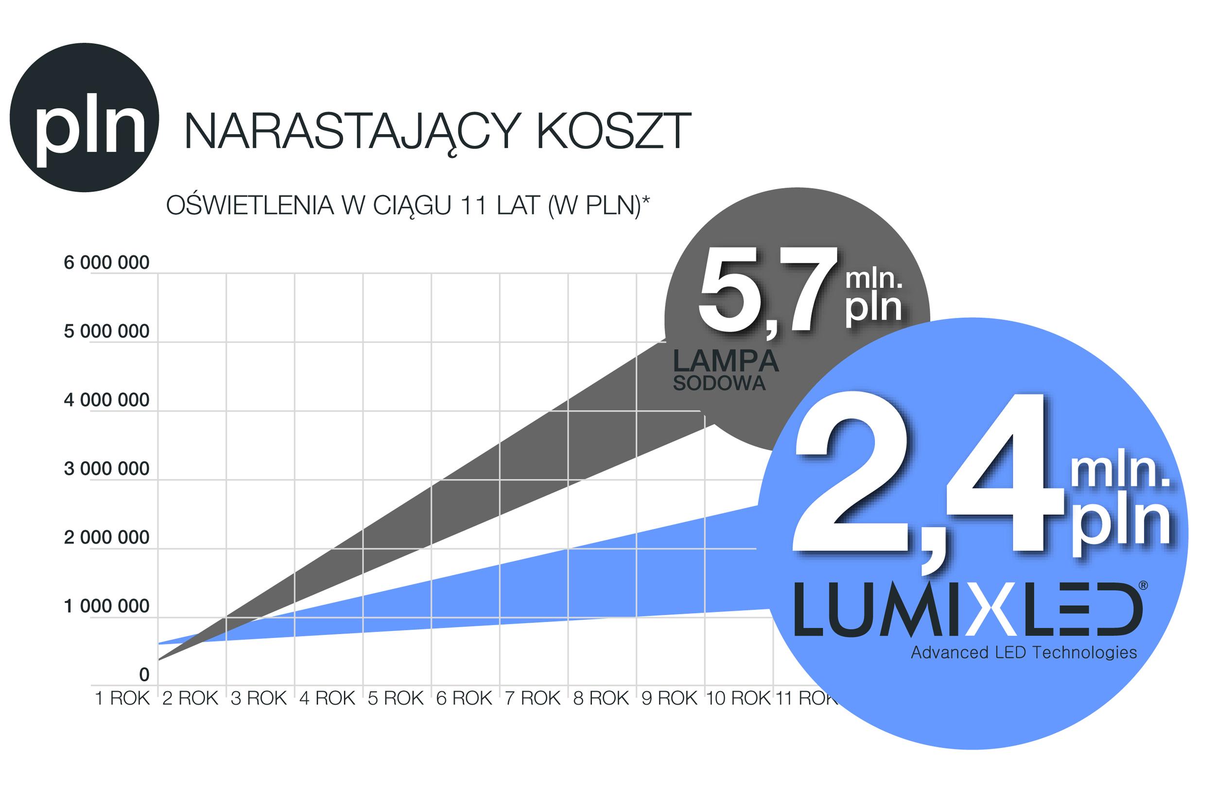 Lumix Led Sp. z o.o. Sp. K.