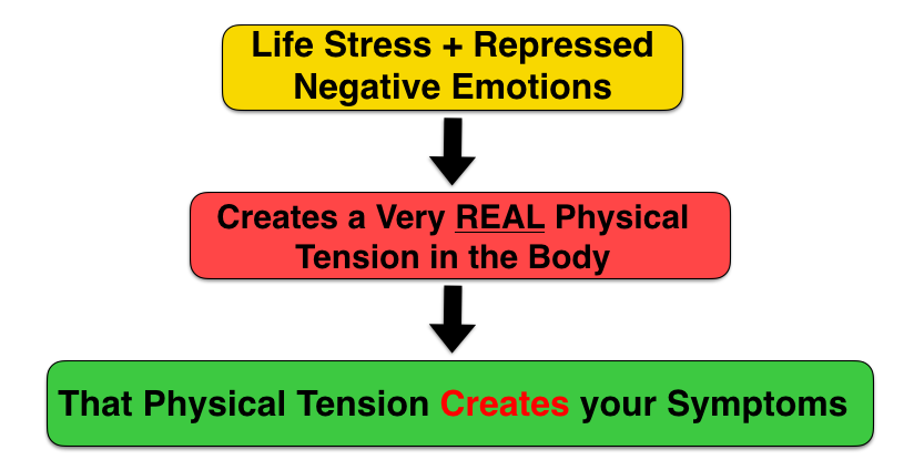 Symptoms like Pain, burning, numbness, tingling, weakness, etc.