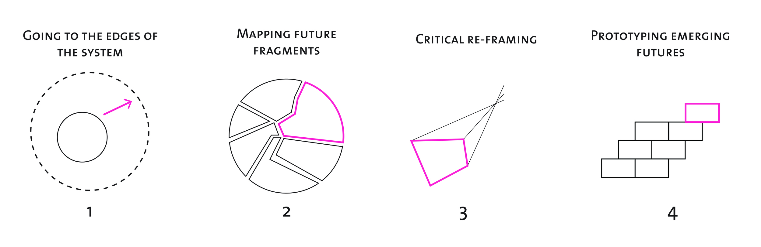 *design process used to create future scenarios for learning included visits to schools that are benchmarks in India, China, and the USA combined with ideation workshops in which designers and educators would translate trends and insights into prototypes for the future of learning