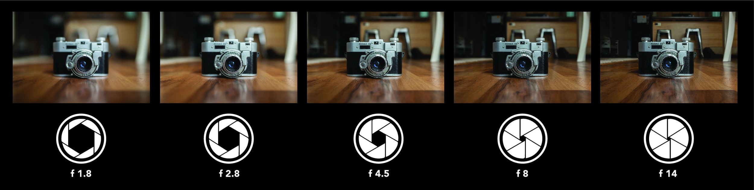 Images demonstrating a 50mm 1.8 lens at various f-stops.